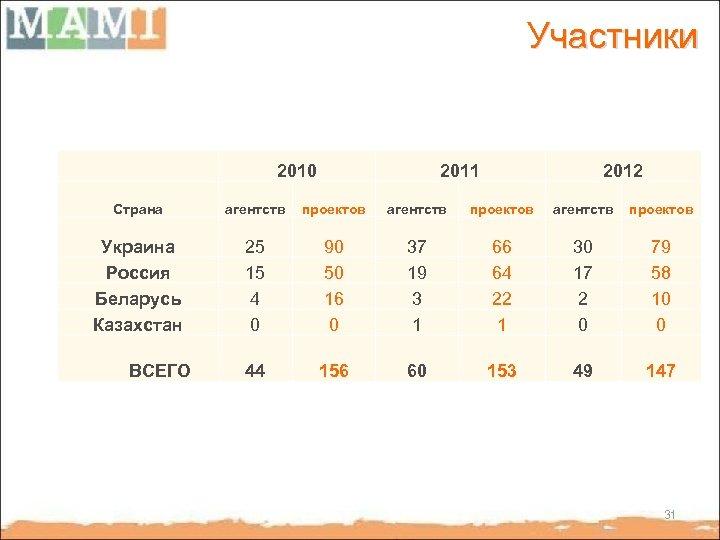 Участники 2010 2011 2012 Страна агентств проектов Украина Россия Беларусь Казахстан 25 15 4