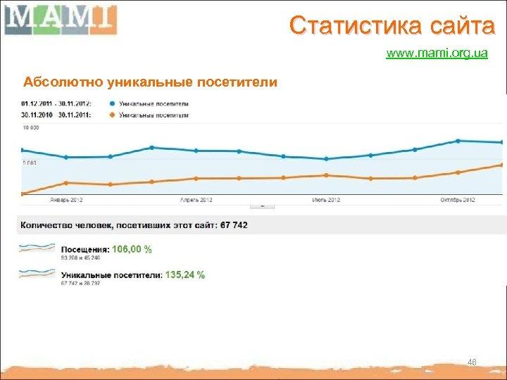 Статистика сайта www. mami. org. ua Абсолютно уникальные посетители 46