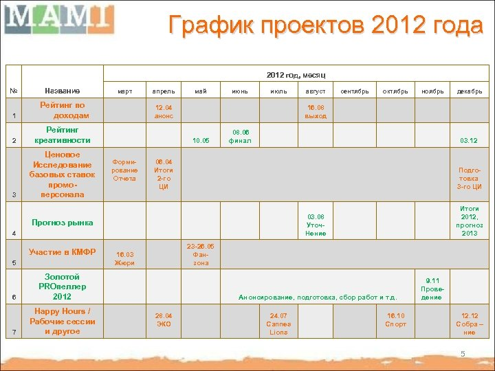 График проектов 2012 года 2012 год, месяц № Название 1 Рейтинг по доходам 2