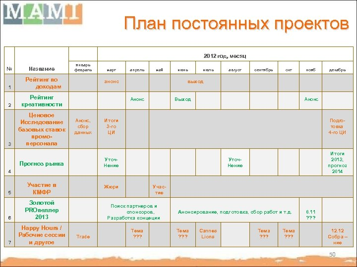 План постоянных проектов 2012 год, месяц № Название 1 Рейтинг по доходам 2 Рейтинг