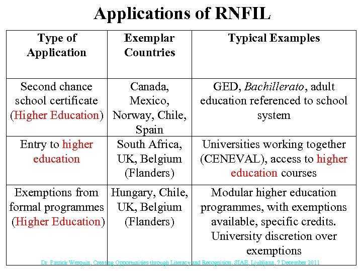 Applications of RNFIL Type of Application Exemplar Countries Typical Examples Second chance Canada, GED,