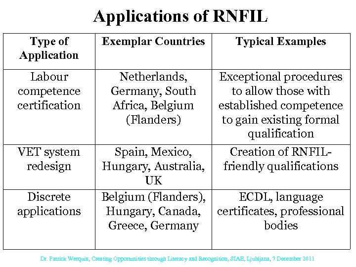Applications of RNFIL Type of Application Exemplar Countries Typical Examples Labour competence certification Netherlands,