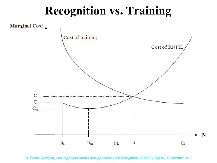 Recognition vs. Training Dr. Patrick Werquin, Creating Opportunities through Literacy and Recognition, SIAE, Ljubljana,