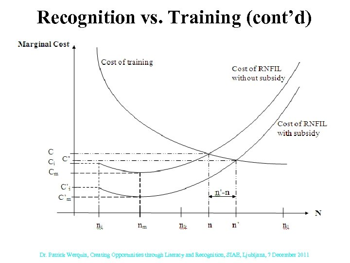 Recognition vs. Training (cont'd) Dr. Patrick Werquin, Creating Opportunities through Literacy and Recognition, SIAE,