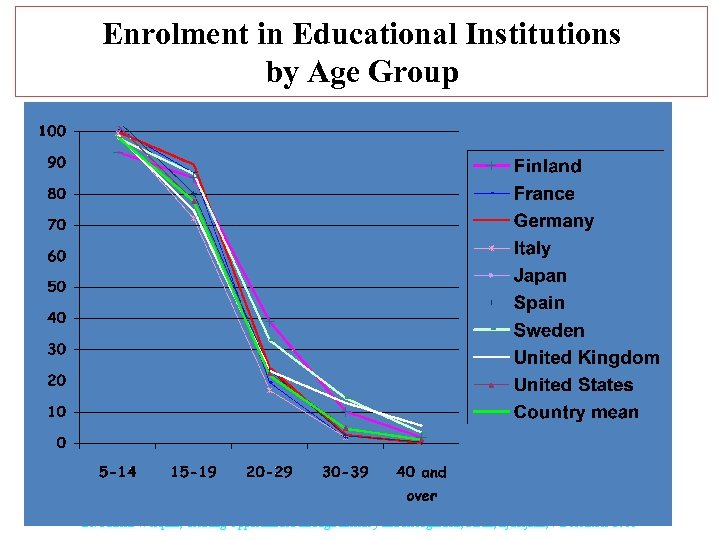 Enrolment in Educational Institutions by Age Group Dr. Patrick Werquin, Creating Opportunities through Literacy