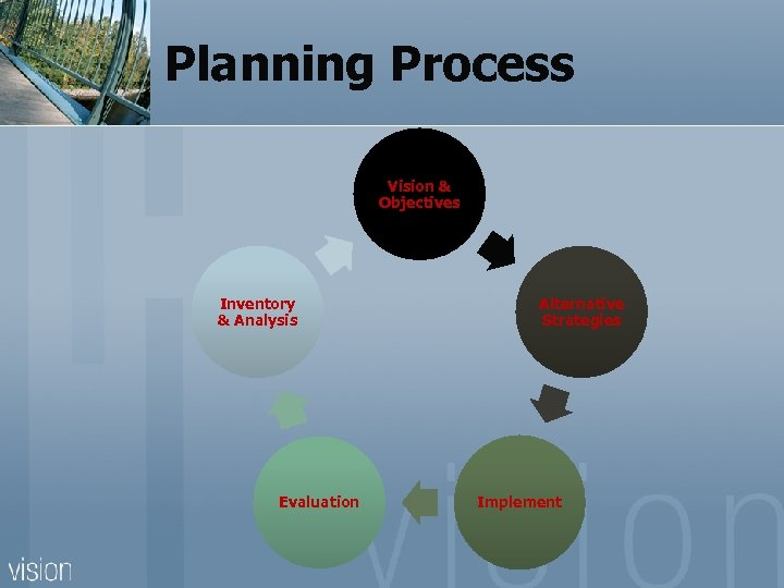 Planning Process Vision & Objectives Inventory & Analysis Evaluation Alternative Strategies Implement