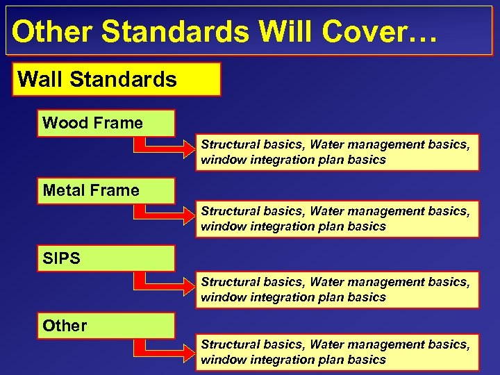 Other Standards Will Cover… Wall Standards Wood Frame Structural basics, Water management basics, window
