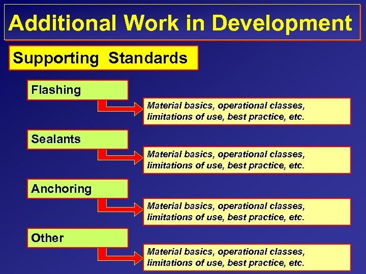 Additional Work in Development Supporting Standards Flashing Material basics, operational classes, limitations of use,