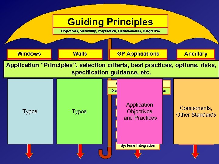 Guiding Principles Objectives, Suitability, Preparation, Fundamentals, Integration Windows Types, materials, Walls Structural, materials, GP