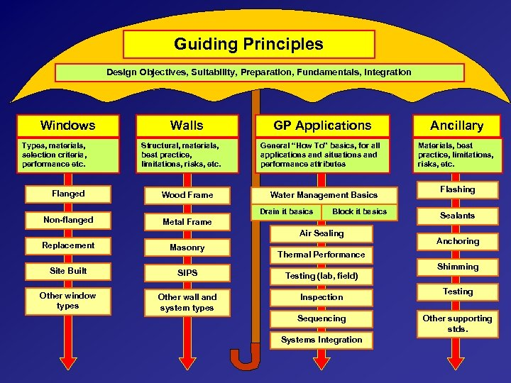 Guiding Principles Design Objectives, Suitability, Preparation, Fundamentals, Integration Windows Types, materials, selection criteria, performance