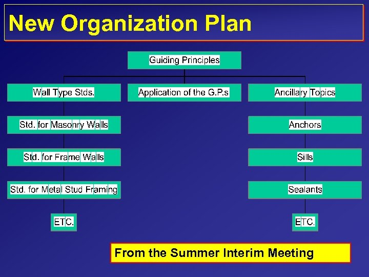 New Organization Plan From the Summer Interim Meeting