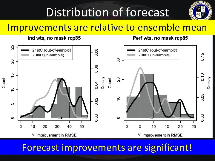 Distribution of forecast Improvements are relative to ensemble mean improvements Forecast improvements are significant!