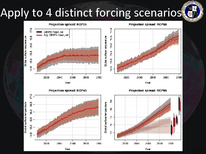 Apply to 4 distinct forcing scenarios