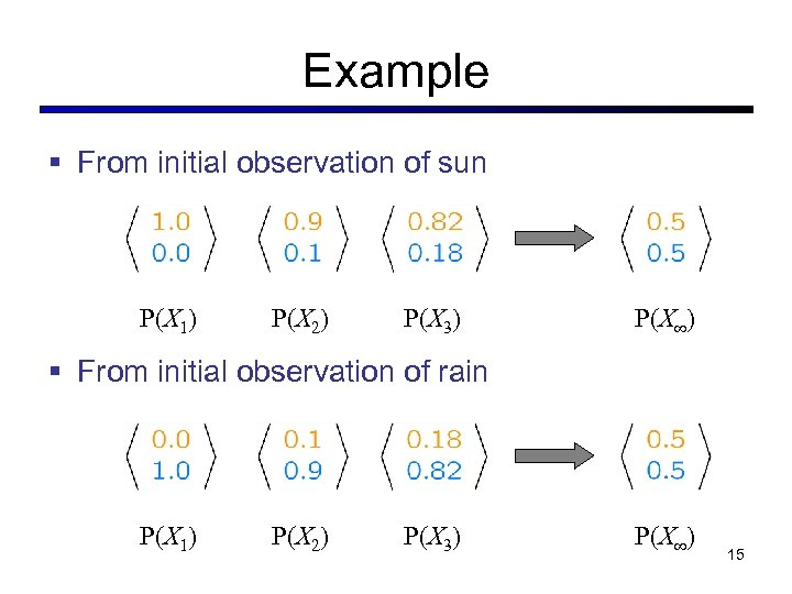 Example § From initial observation of sun P(X 1) P(X 2) P(X 3) P(X