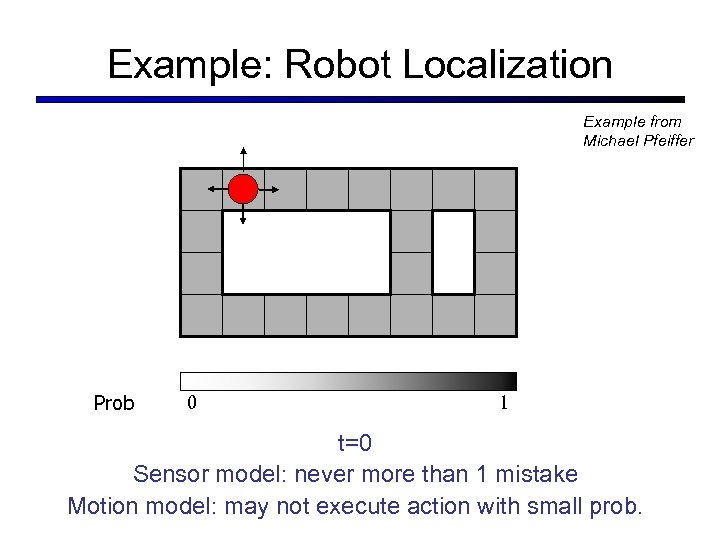 Example: Robot Localization Example from Michael Pfeiffer Prob 0 1 t=0 Sensor model: never