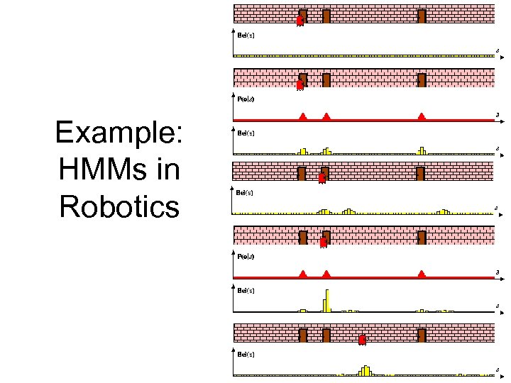 Example: HMMs in Robotics 30 30
