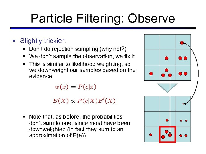 Particle Filtering: Observe § Slightly trickier: § Don't do rejection sampling (why not? )