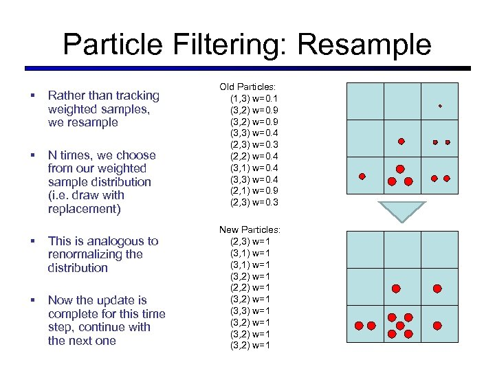 Particle Filtering: Resample § Rather than tracking weighted samples, we resample § N times,
