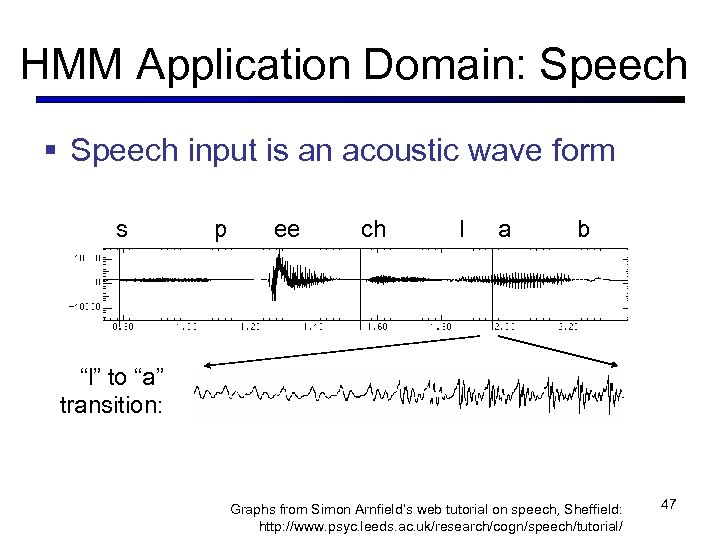 HMM Application Domain: Speech § Speech input is an acoustic wave form s p