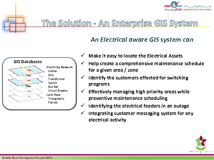 The Solution - An Enterprise GIS System An Electrical aware GIS system can GIS