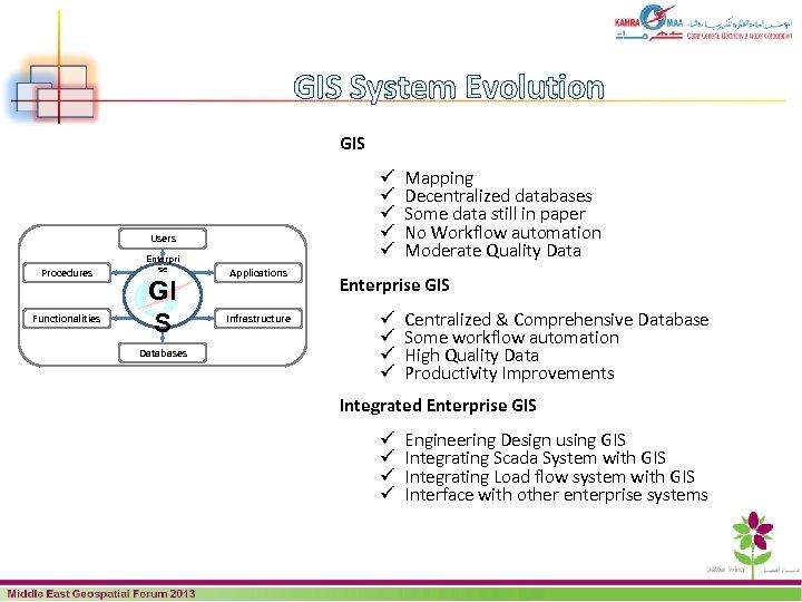 GIS System Evolution GIS ü ü ü Users Procedures Functionalities Enterpri se GI S