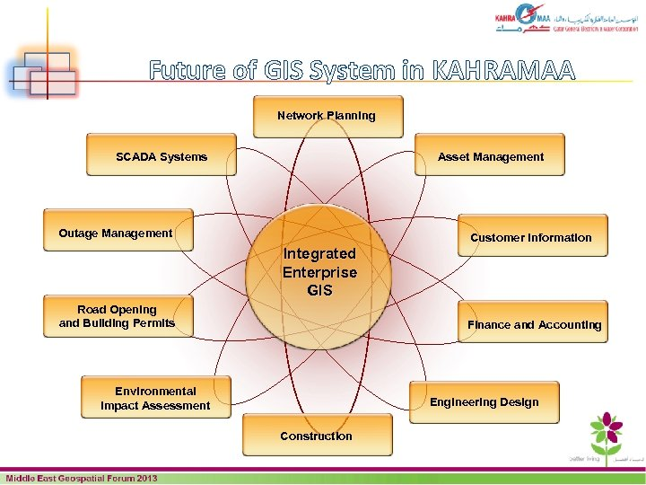 Future of GIS System in KAHRAMAA Network Planning SCADA Systems Asset Management Outage Management