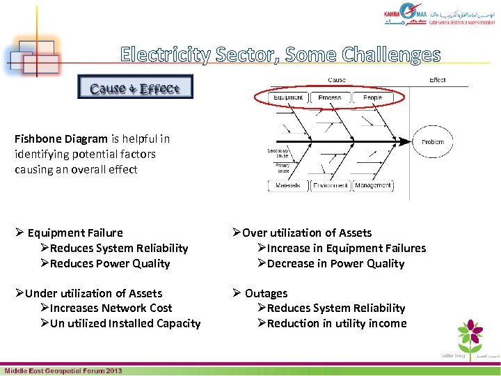 Electricity Sector, Some Challenges Fishbone Diagram is helpful in identifying potential factors causing an