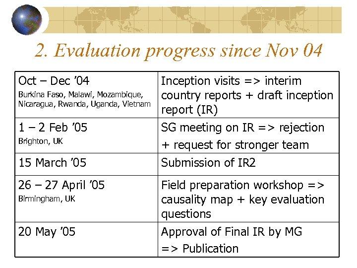 2. Evaluation progress since Nov 04 Oct – Dec ' 04 Burkina Faso, Malawi,