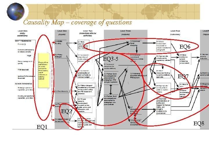 Causality Map – coverage of questions EQ 6 EQ 3 -5 EQ 7 EQ