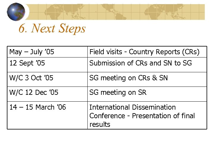 6. Next Steps May – July ' 05 Field visits - Country Reports (CRs)