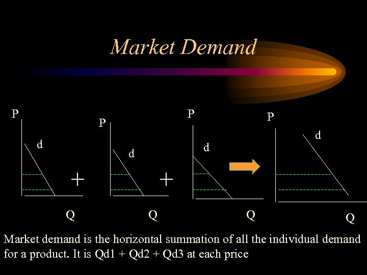 Market Demand P P P d d + Q P + Q Q Q