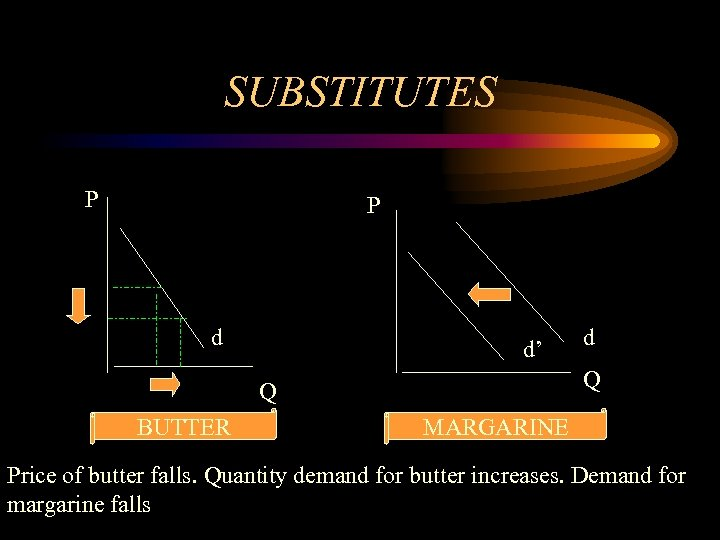 SUBSTITUTES P P d d' Q Q BUTTER d MARGARINE Price of butter falls.