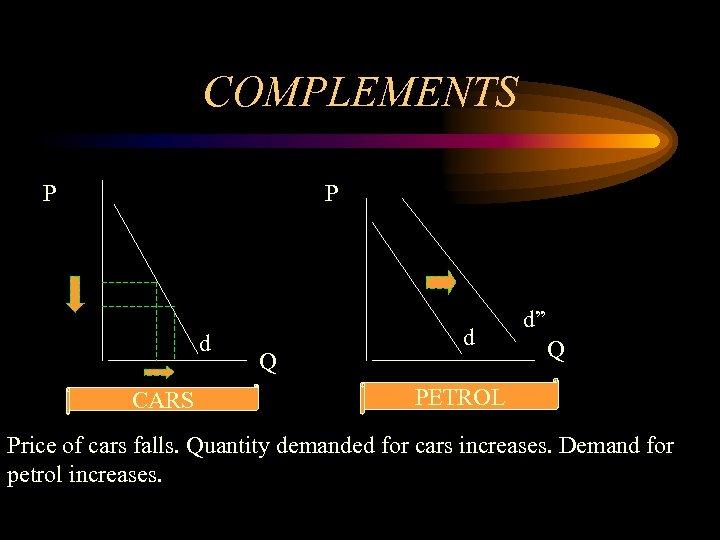"""COMPLEMENTS P P d CARS Q d d"""" Q PETROL Price of cars falls."""