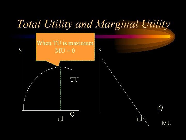 Total Utility and Marginal Utility $ When TU is maximum $ MU = 0