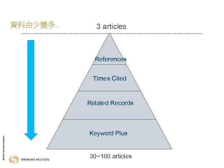 資料由少變多. . 3 articles References Times Cited © 2009 Thomson Reuters Related Records Keyword