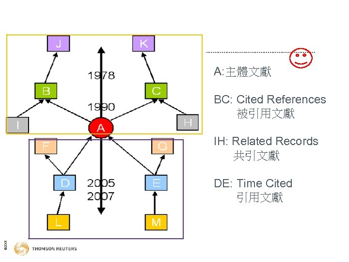A: 主體文獻 BC: Cited References 被引用文獻 IH: Related Records 共引文獻 © 2009 Thomson Reuters