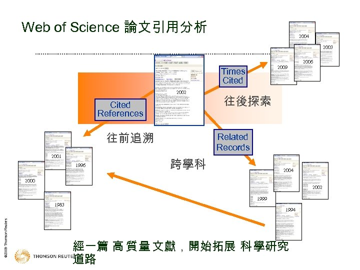 Web of Science 論文引用分析 2004 2003 2009 2003 Times Cited 2002 Cited References 往前追溯