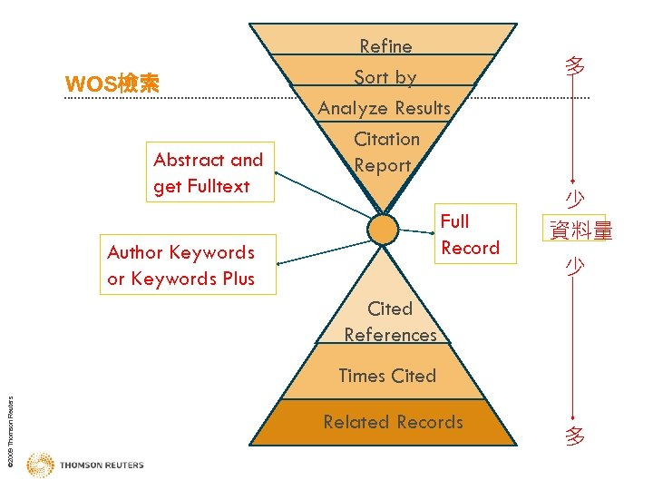WOS檢索 Abstract and get Fulltext Refine Sort by Analyze Results Citation Report Full Record