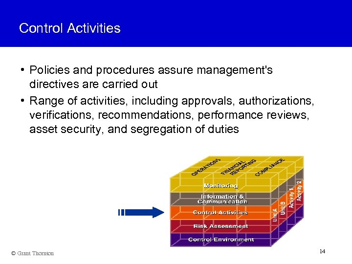 Control Activities • Policies and procedures assure management's directives are carried out • Range