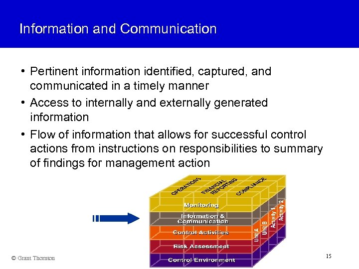 Information and Communication • Pertinent information identified, captured, and communicated in a timely manner