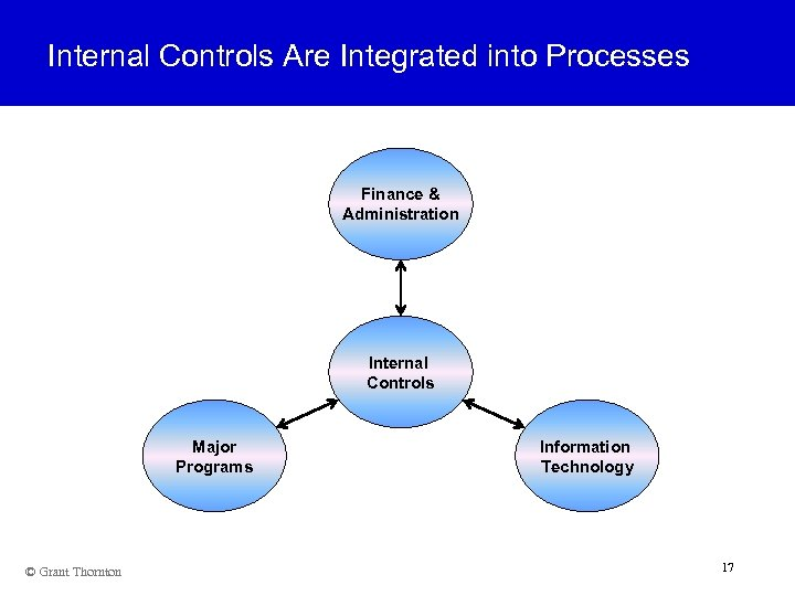Internal Controls Are Integrated into Processes Finance & Administration Internal Controls Major Programs ©