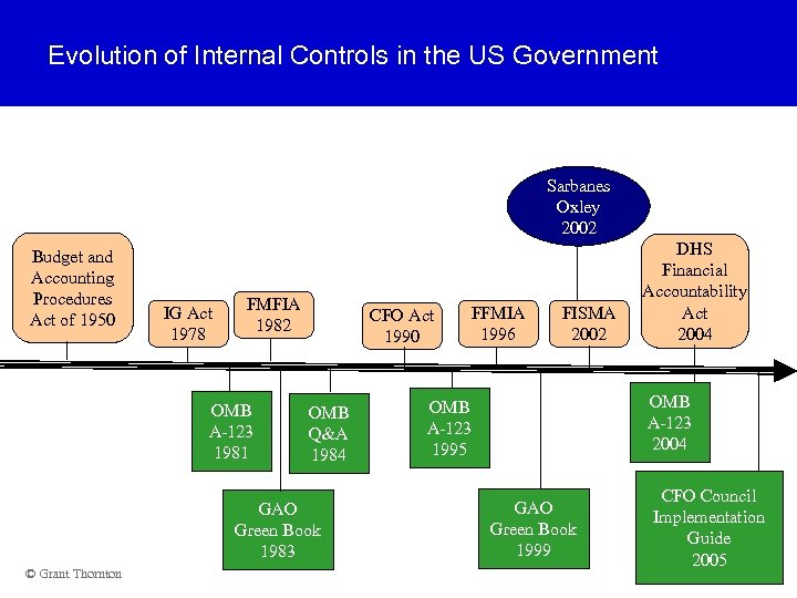 Evolution of Internal Controls in the US Government Sarbanes Oxley 2002 Budget and Accounting