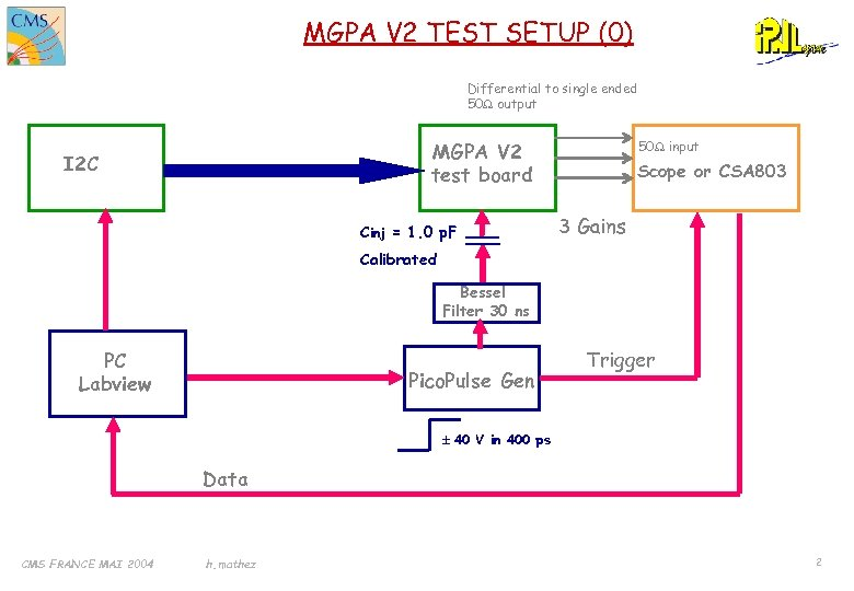 MGPA V 2 TEST SETUP (0) Differential to single ended 50 W output MGPA