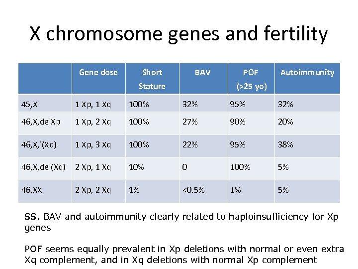 X chromosome genes and fertility Gene dose Short BAV Stature POF Autoimmunity (>25 yo)