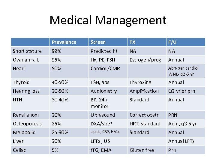 Medical Management Prevalence Screen TX F/U Short stature 99% Predicted ht NA NA Ovarian