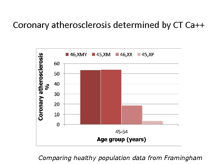 Coronary atherosclerosis determined by CT Ca++ Comparing healthy population data from Framingham