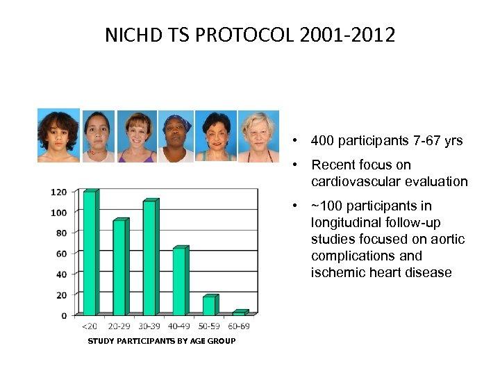 NICHD TS PROTOCOL 2001 -2012 • 400 participants 7 -67 yrs • Recent focus