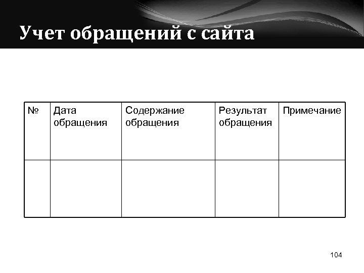 Учет обращений с сайта № Дата обращения Содержание обращения Результат обращения Примечание 104