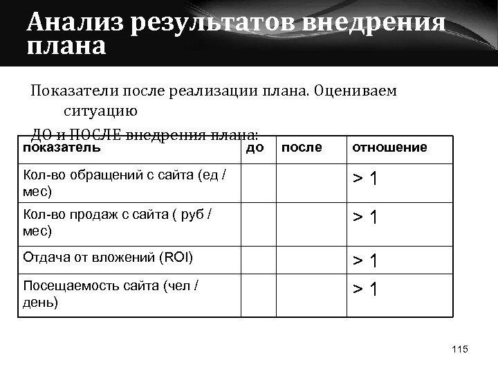 Анализ результатов внедрения плана Показатели после реализации плана. Оцениваем ситуацию ДО и ПОСЛЕ внедрения