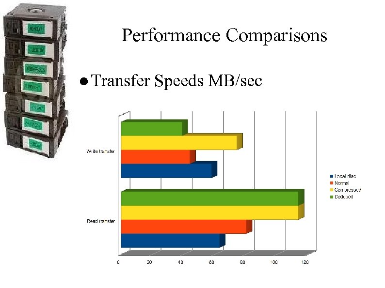 Performance Comparisons ● Transfer Speeds MB/sec